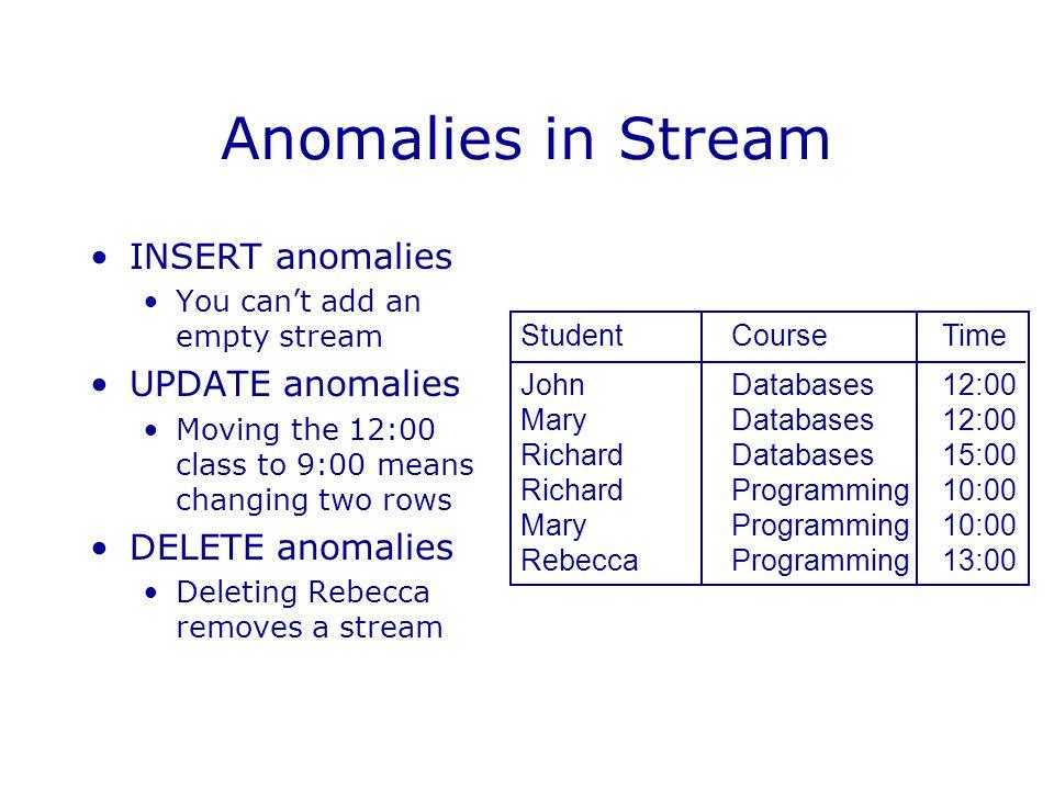Anomalies in Stream INSERT anomalies UPDATE anomalies DELETE anomalies