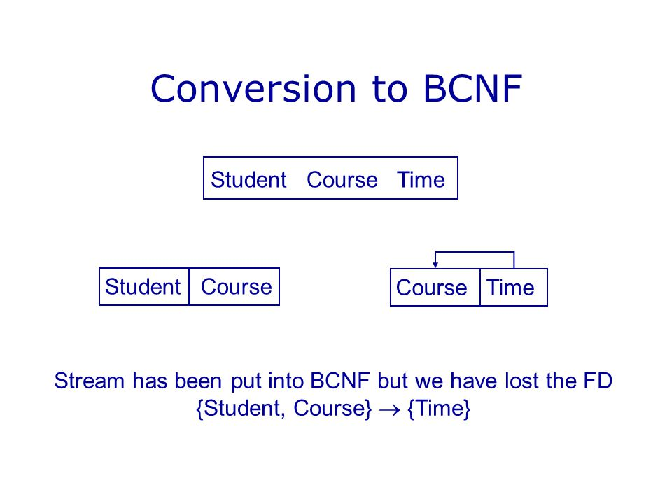 Conversion to BCNF Student Course Time Student Course Course Time