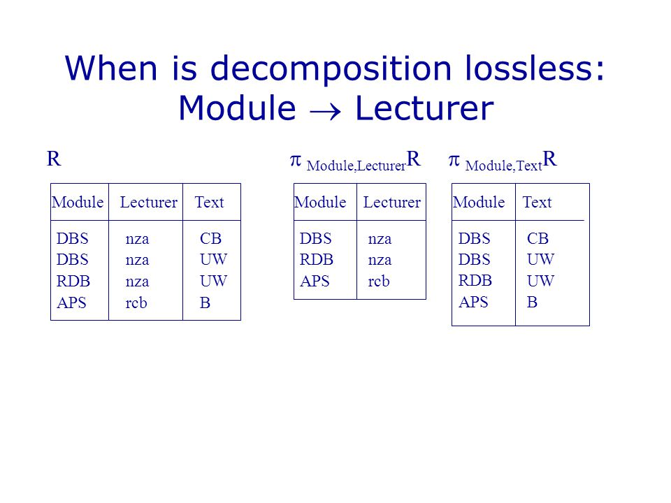 When is decomposition lossless: Module  Lecturer
