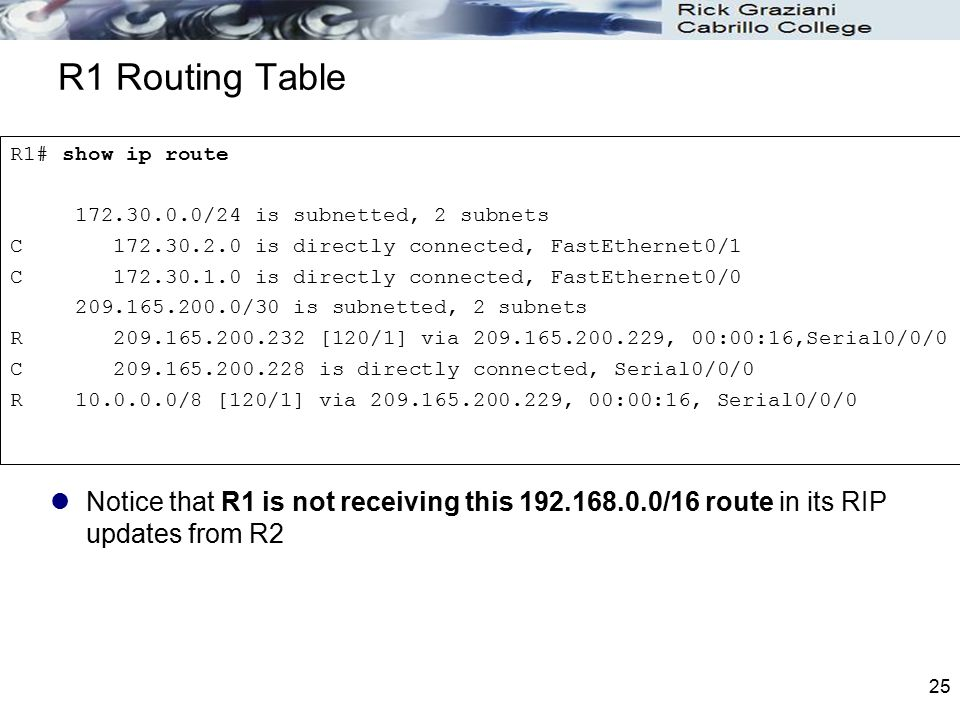 R1 Routing Table R1# show ip route. 172.30.0.0/24 is subnetted, 2 subnets. C 172.30.2.0 is directly connected, FastEthernet0/1.