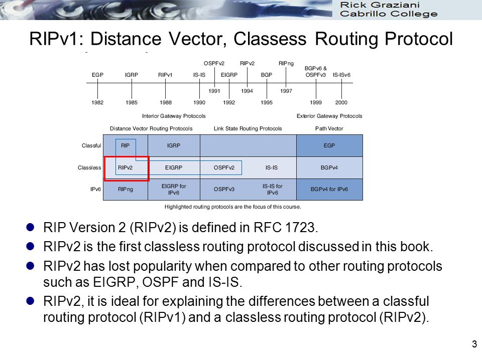 RIPv1: Distance Vector, Classess Routing Protocol