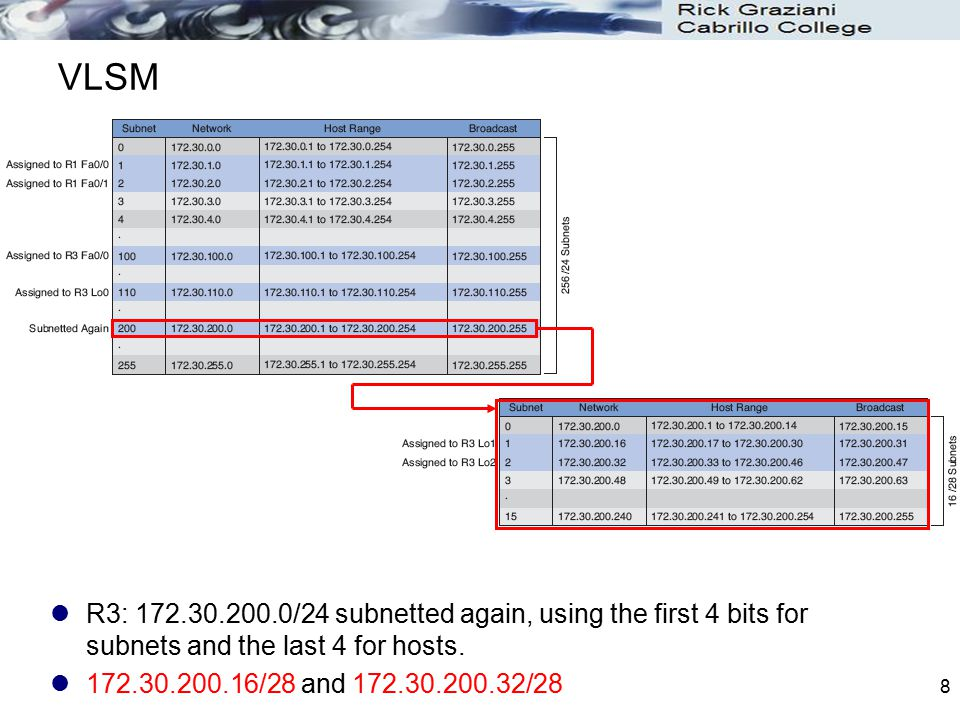 VLSM R3: 172.30.200.0/24 subnetted again, using the first 4 bits for subnets and the last 4 for hosts.