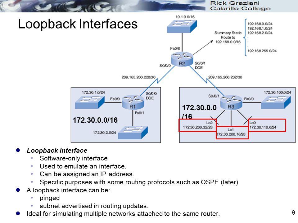 Loopback Interfaces 172.30.0.0/16 172.30.0.0/16 Loopback interface