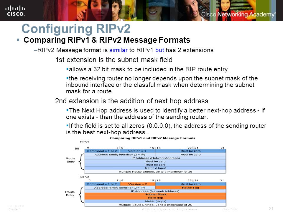 Configuring RIPv2 Comparing RIPv1 & RIPv2 Message Formats