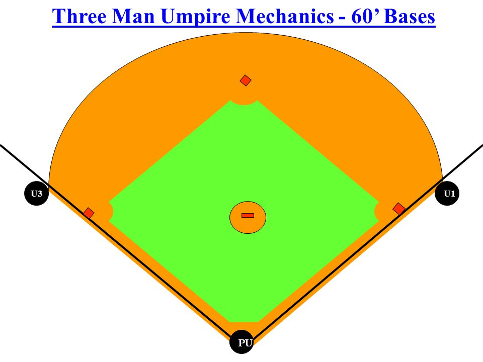 Three Man Umpire Mechanics - 60' Bases