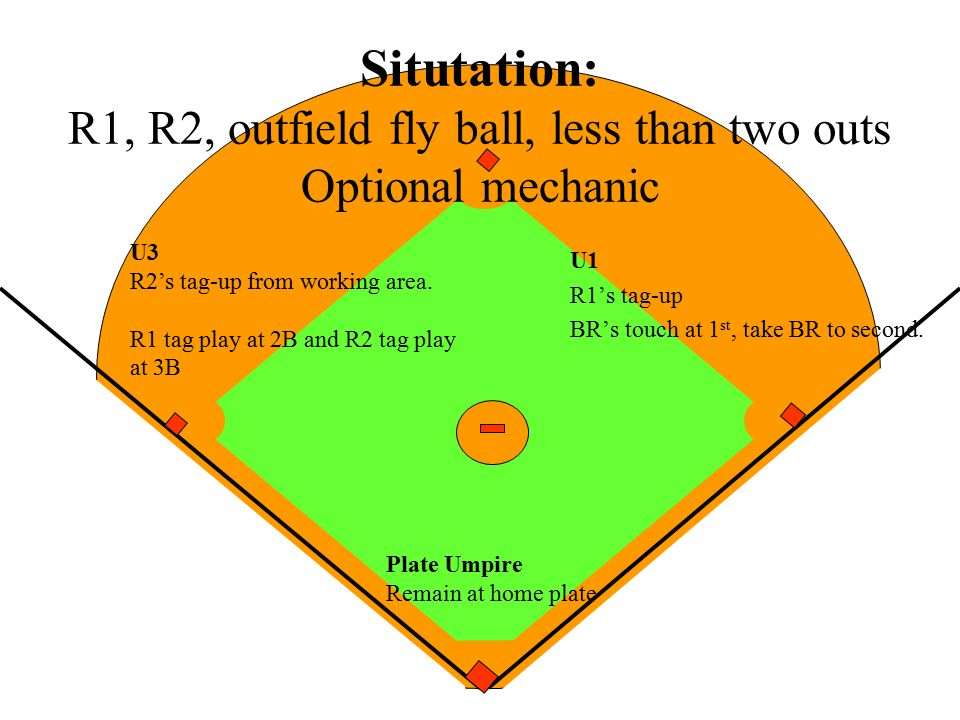 Situtation: R1, R2, outfield fly ball, less than two outs Optional mechanic