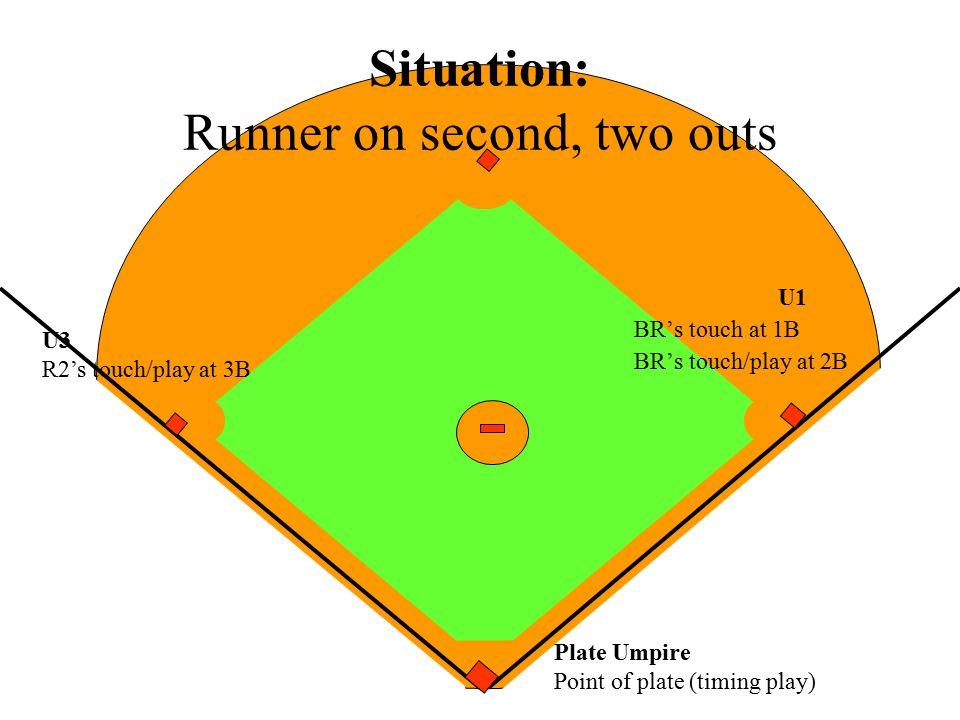 Situation: Runner on second, two outs