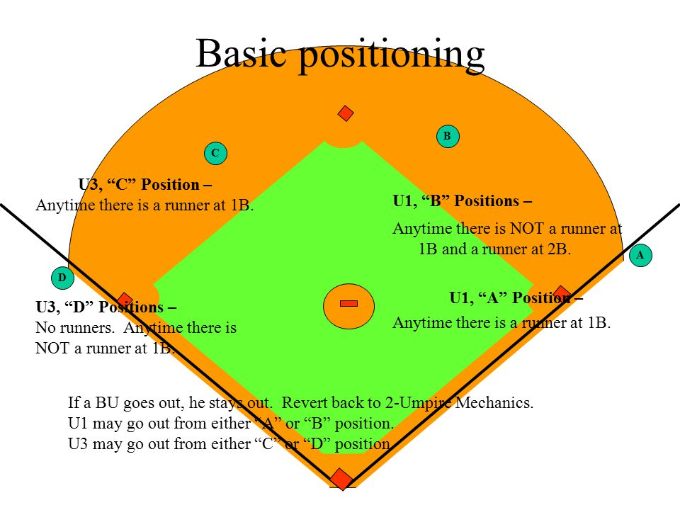 Basic positioning U3, C Position – U1, B Positions –