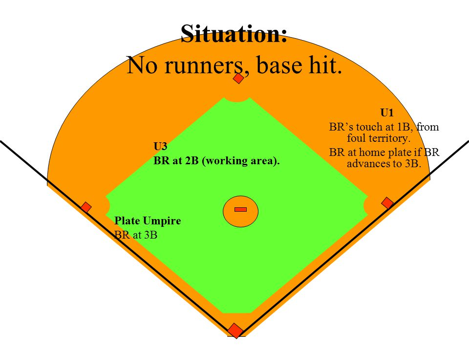Situation: No runners, base hit.