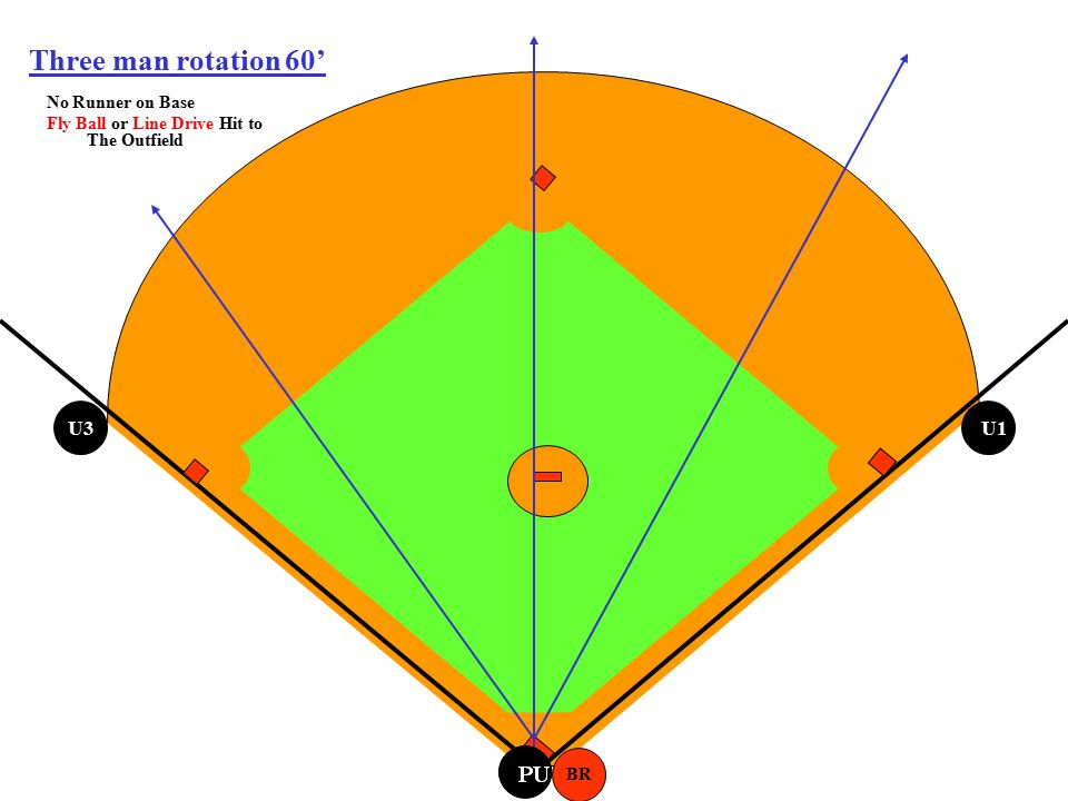Three man rotation 60' U3 U1 No Runner on Base