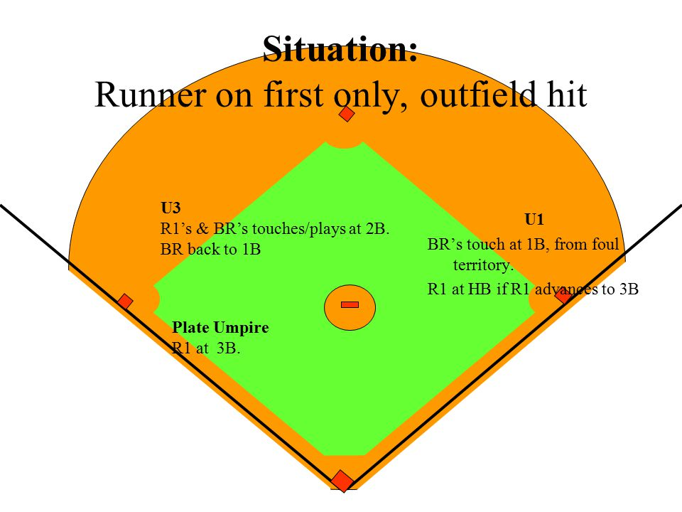 Situation: Runner on first only, outfield hit