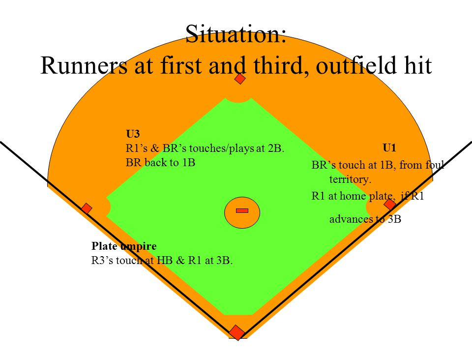 Situation: Runners at first and third, outfield hit