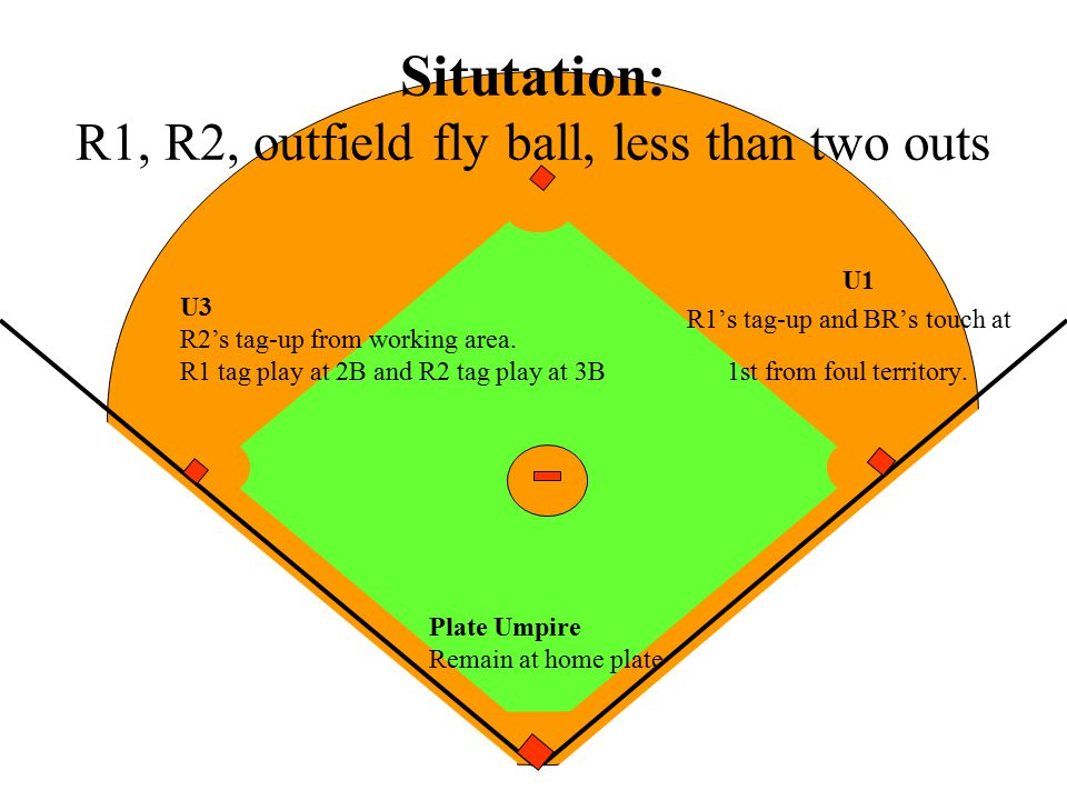 Situtation: R1, R2, outfield fly ball, less than two outs