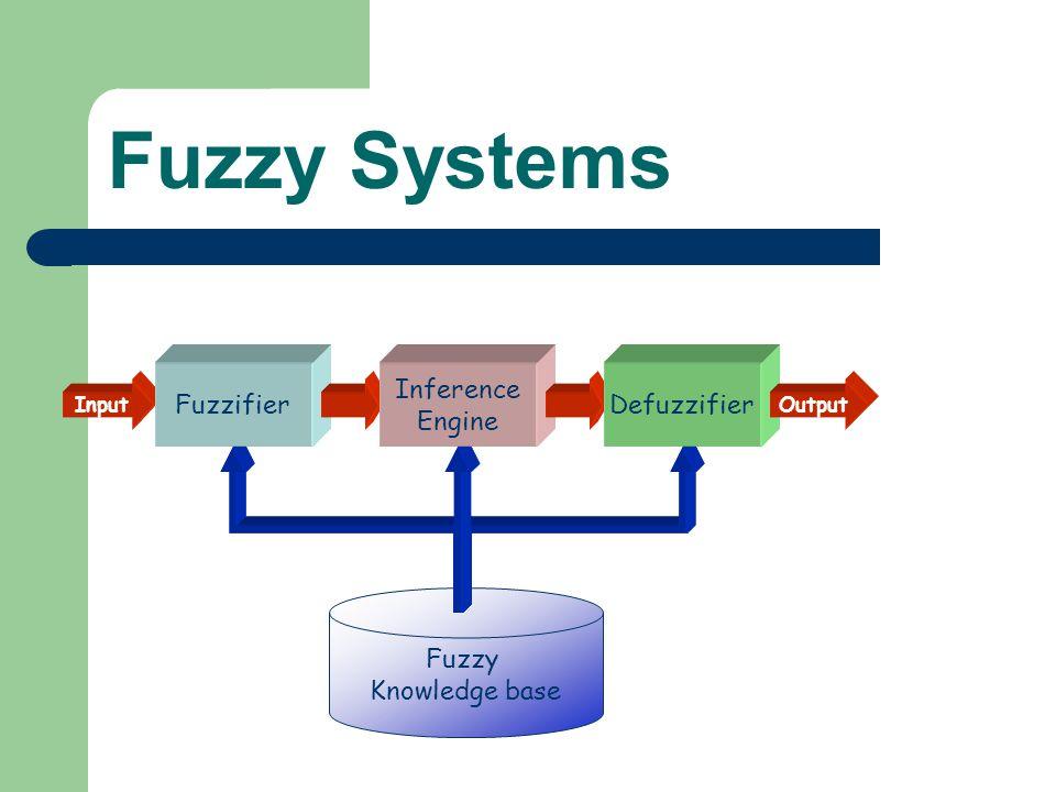 Fuzzy Systems Fuzzifier Inference Engine Defuzzifier Fuzzy
