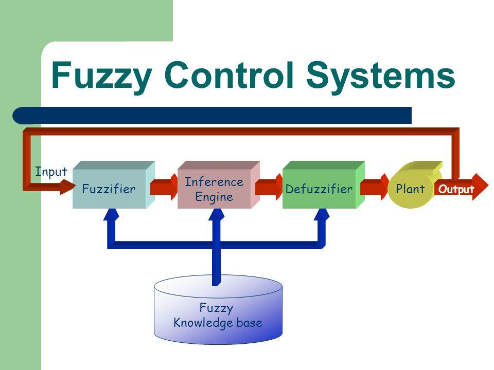 Fuzzy Control Systems Input Fuzzifier Inference Engine Defuzzifier