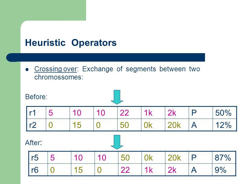 Heuristic Operators r1 5 10 22 1k 2k P 50% r2 15 50 0k 20k A 12% r5 5