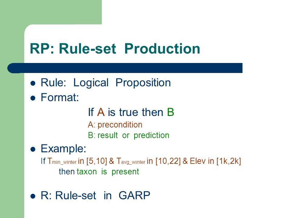 RP: Rule-set Production