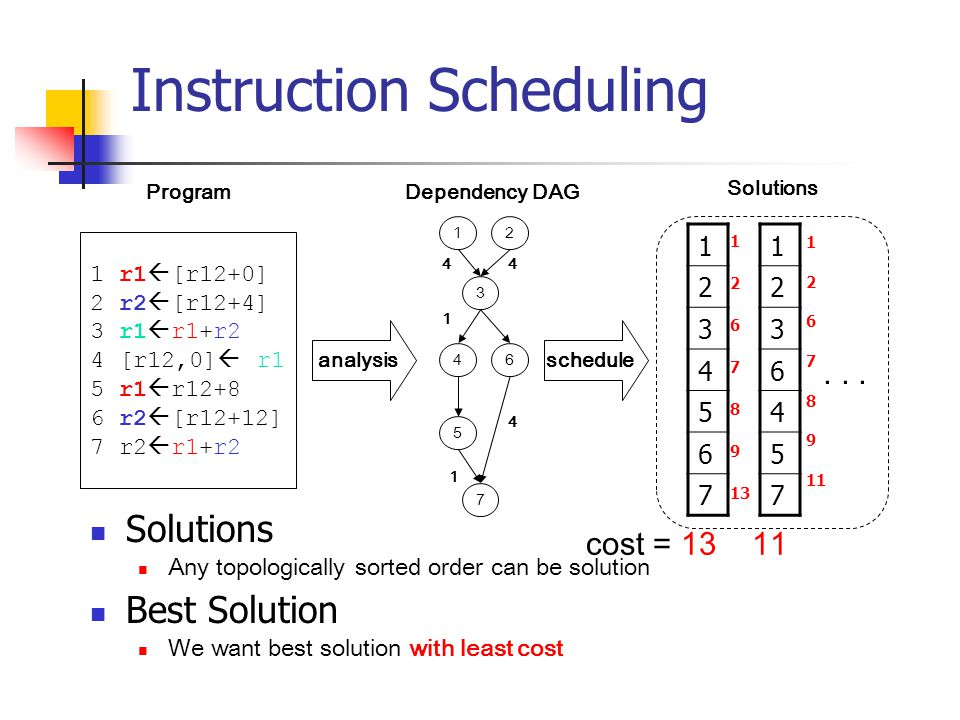 Instruction Scheduling