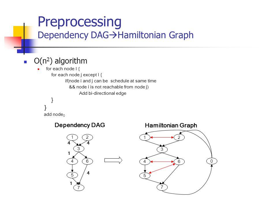 Preprocessing Dependency DAGHamiltonian Graph