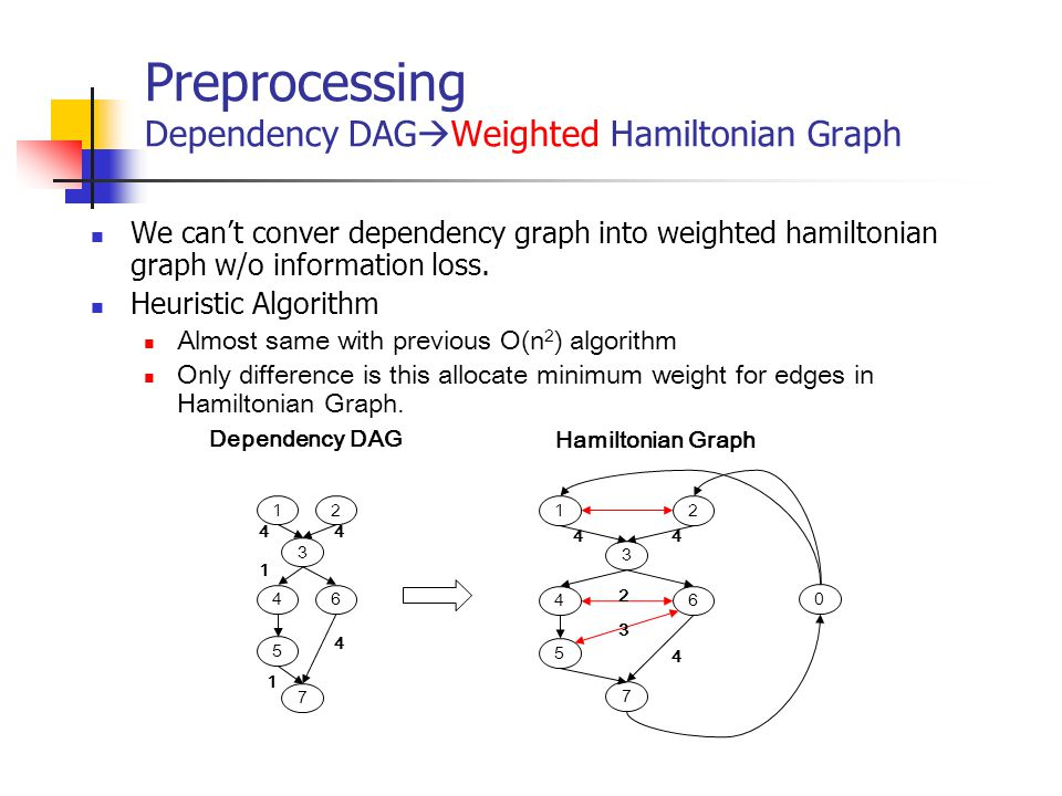 Preprocessing Dependency DAGWeighted Hamiltonian Graph