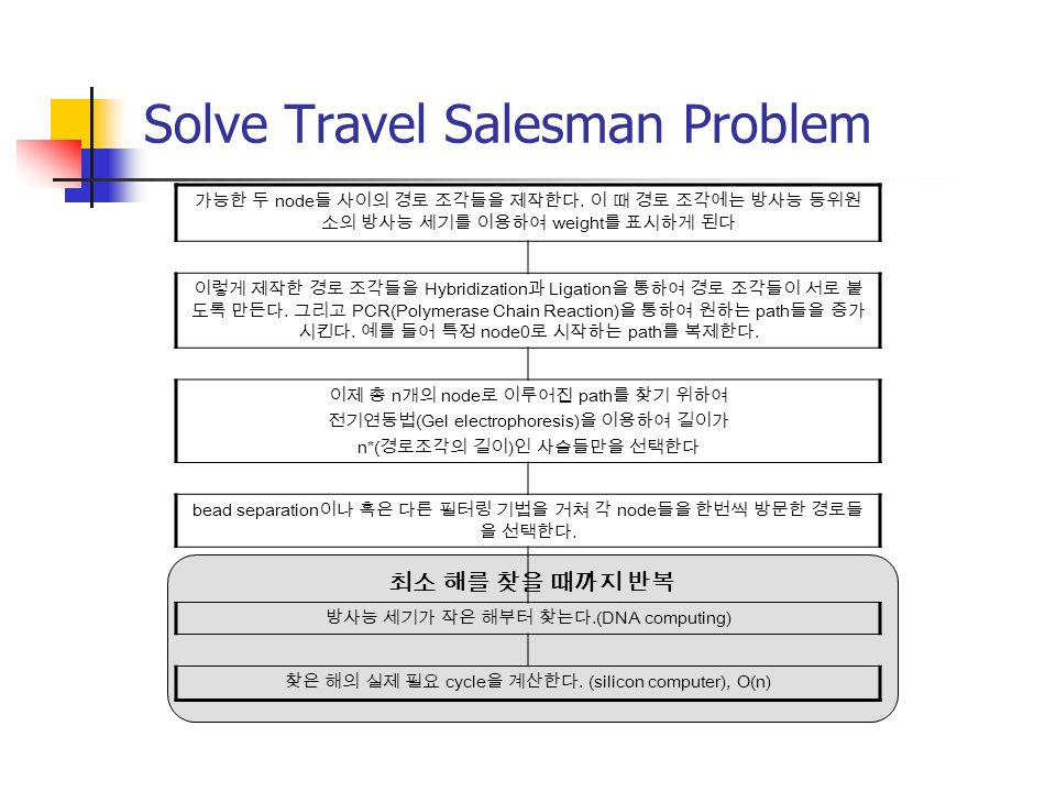 Solve Travel Salesman Problem