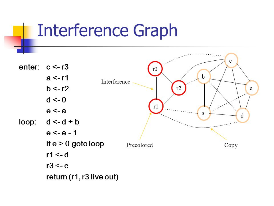 Interference Graph enter: c <- r3 a <- r1 b <- r2 d <- 0