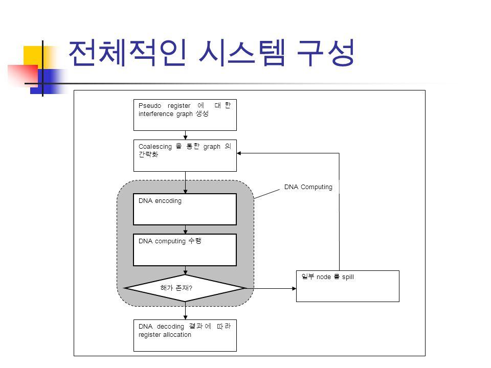 전체적인 시스템 구성 Pseudo register 에 대한 interference graph 생성