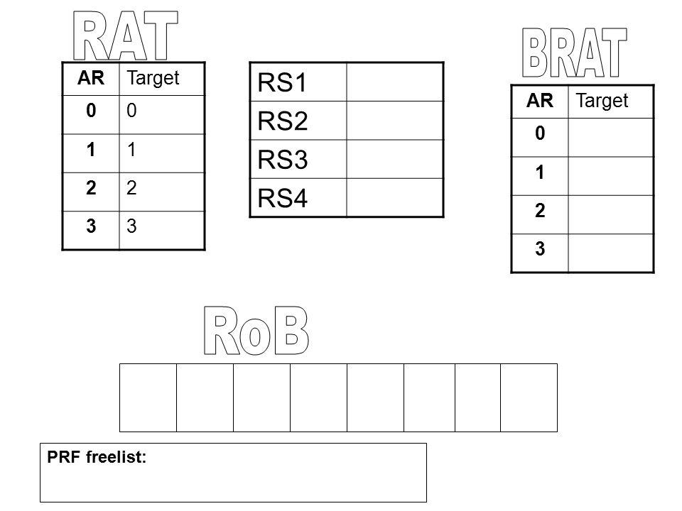 RAT BRAT RoB RS1 RS2 RS3 RS4 AR Target 1 2 3 AR Target 1 2 3