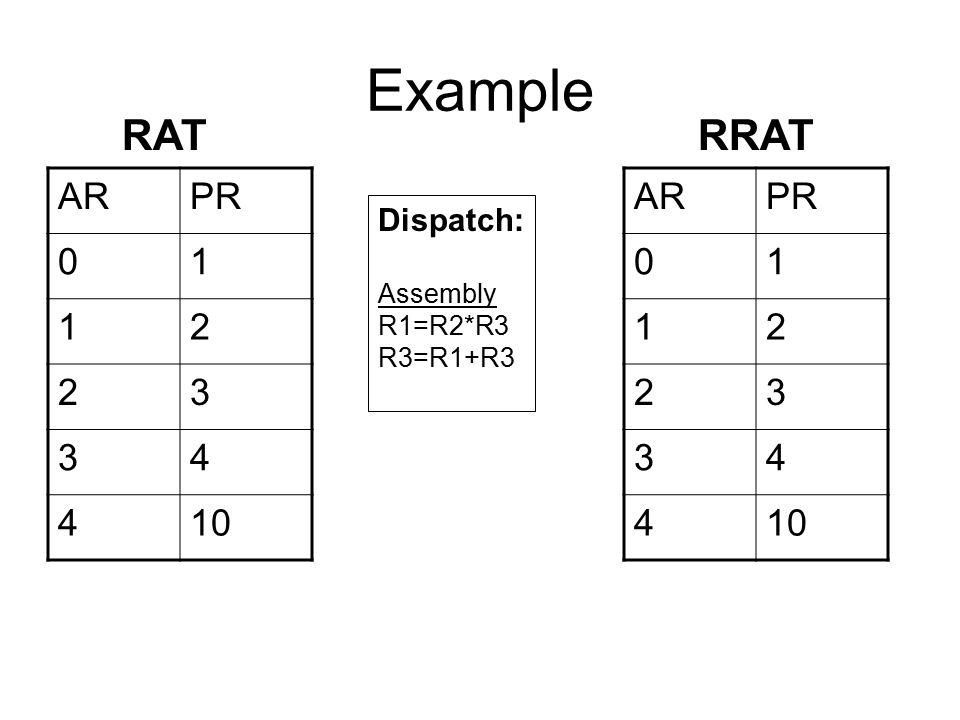 Example RAT RRAT AR PR 1 2 3 4 10 AR PR 1 2 3 4 10 Dispatch: Assembly