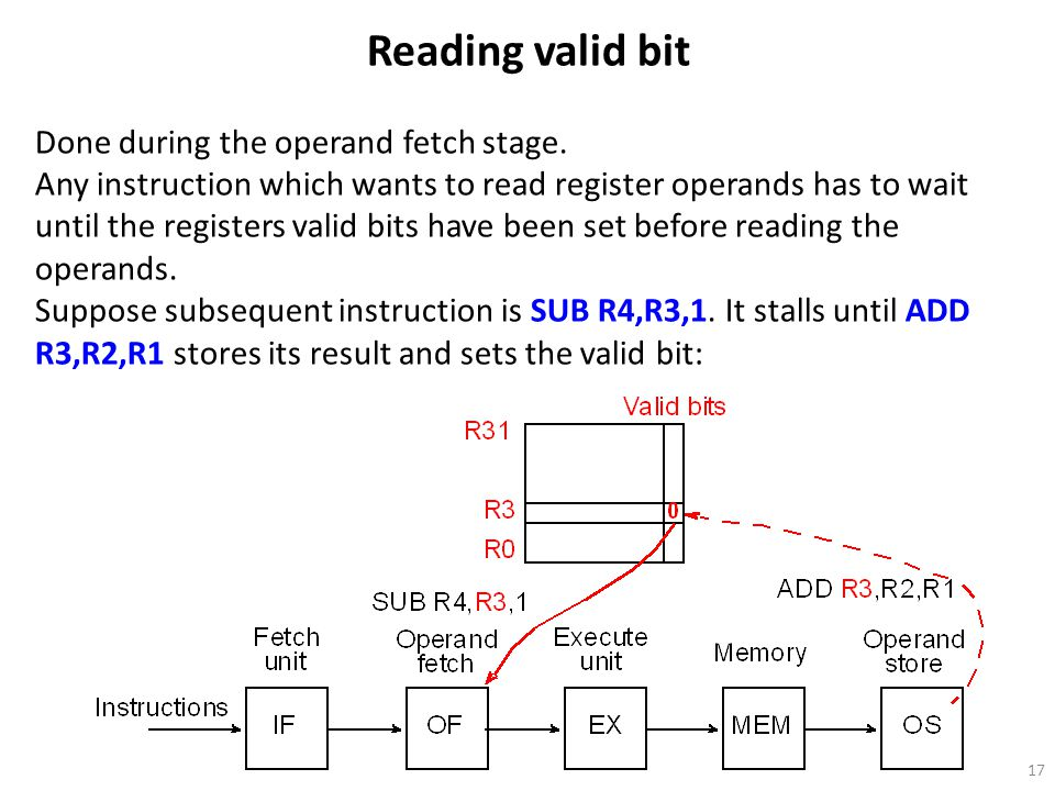 Reading valid bit Done during the operand fetch stage.