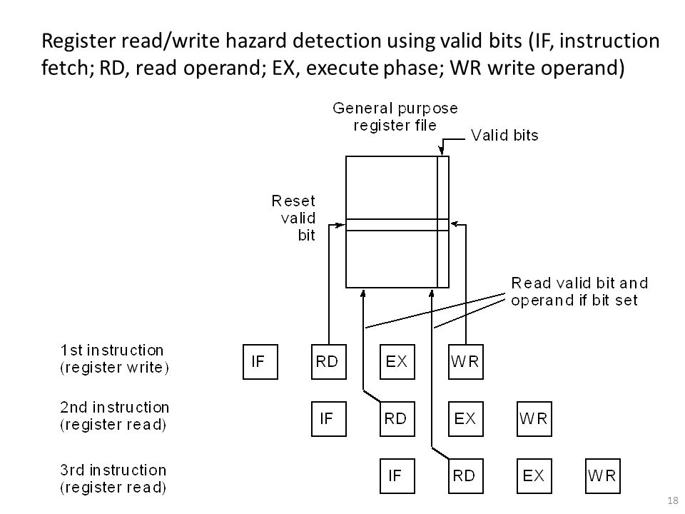 Register read/write hazard detection using valid bits (IF, instruction fetch; RD, read operand; EX, execute phase; WR write operand)