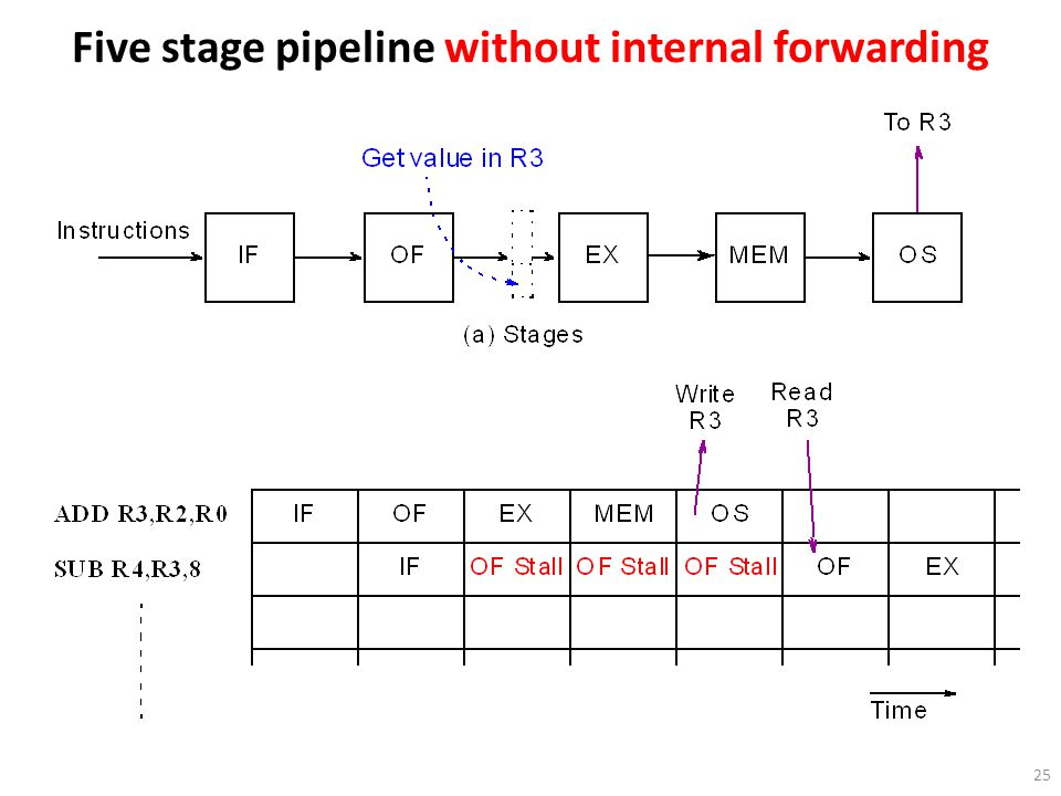 Five stage pipeline without internal forwarding