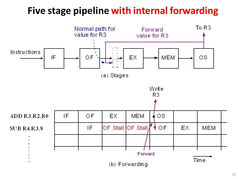 Five stage pipeline with internal forwarding