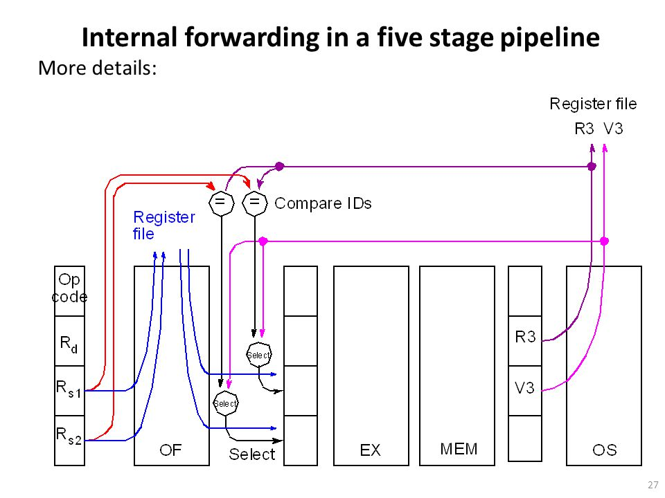 Internal forwarding in a five stage pipeline