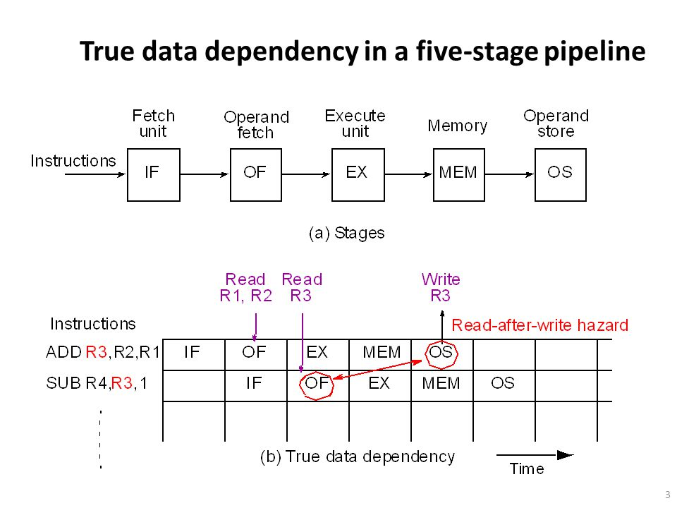 True data dependency in a five-stage pipeline