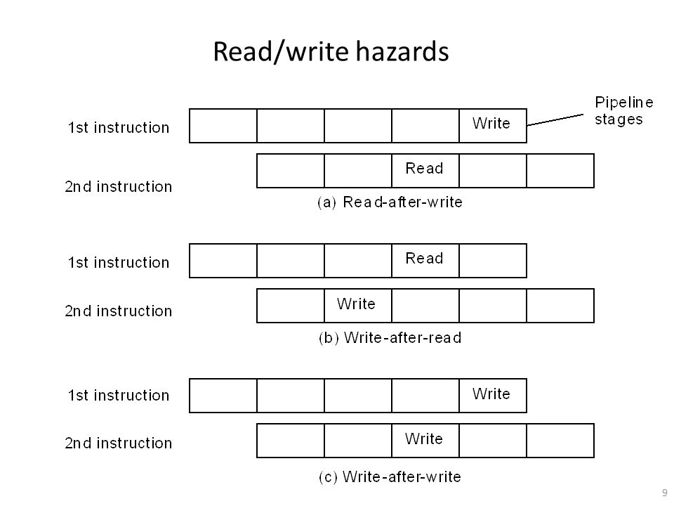 Read/write hazards
