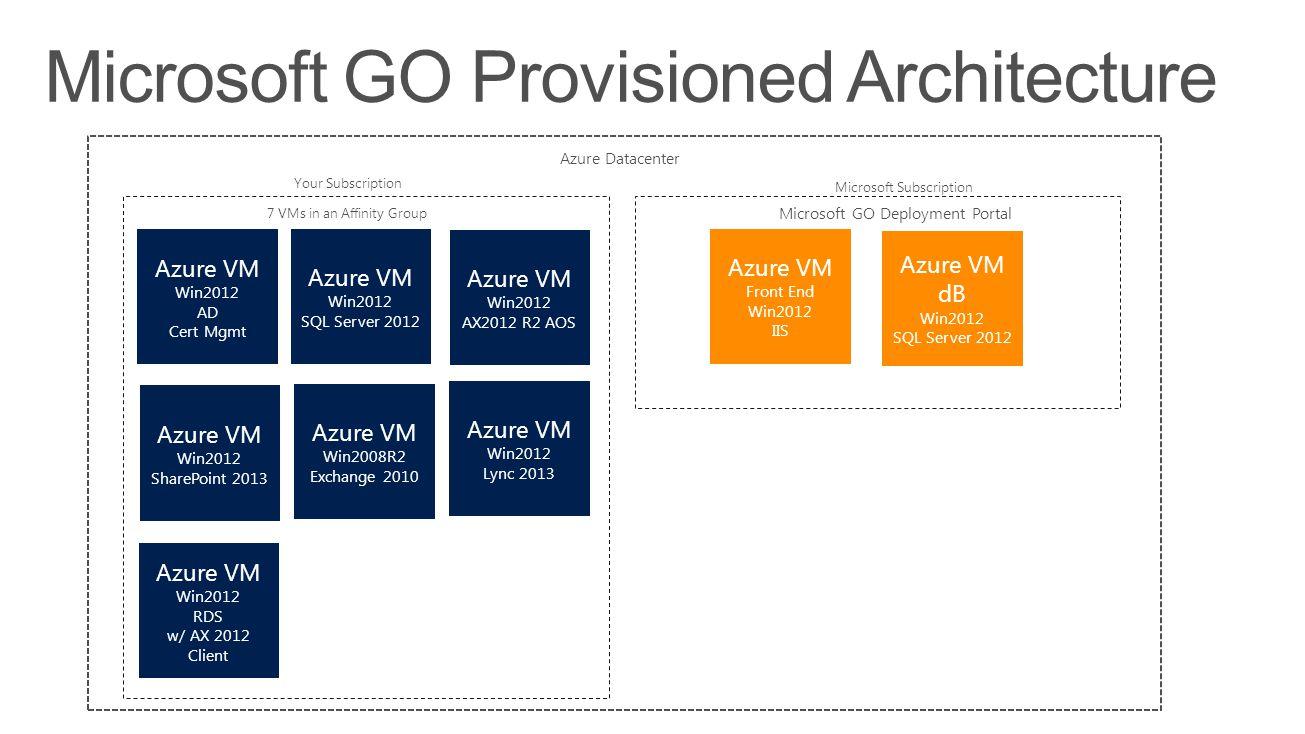 Microsoft GO Provisioned Architecture