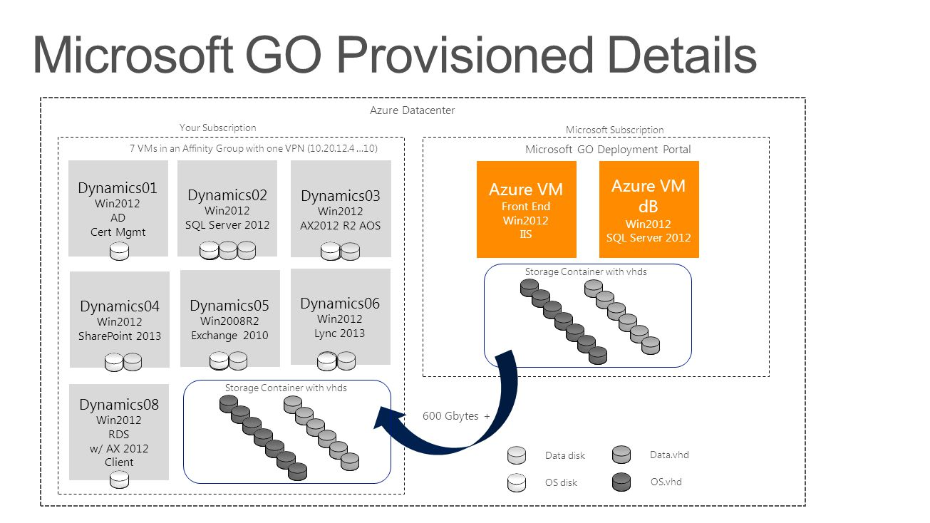 Microsoft GO Provisioned Details
