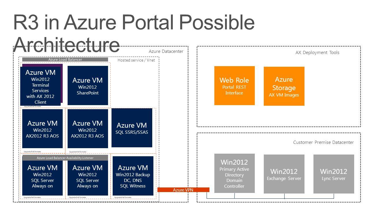 R3 in Azure Portal Possible Architecture