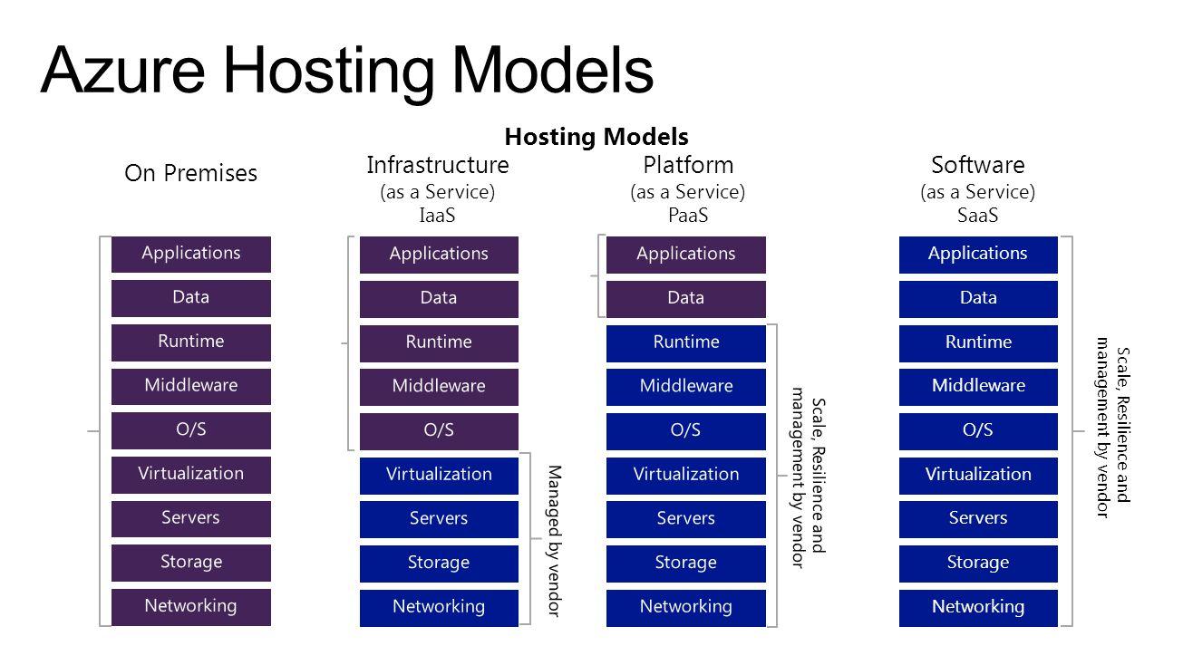 Azure Hosting Models Hosting Models Infrastructure Platform Software