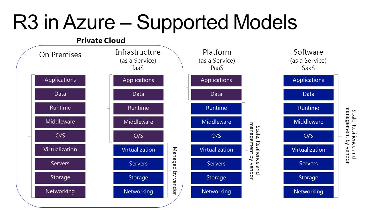R3 in Azure – Supported Models