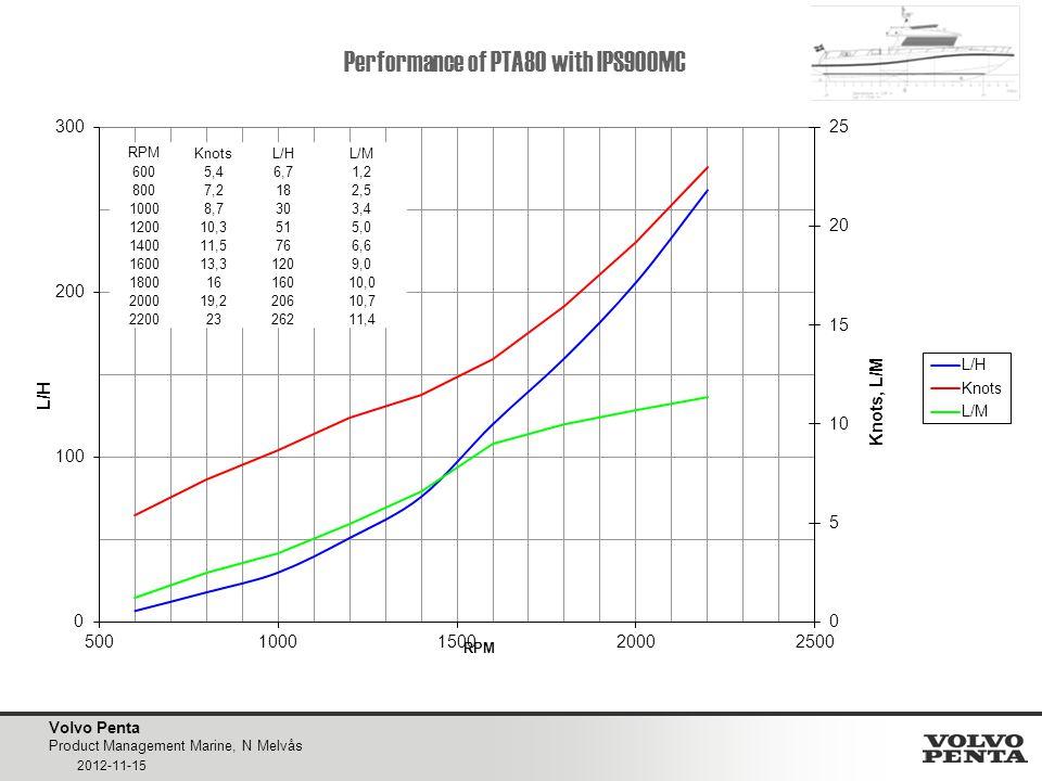 Performance of PTA80 with IPS900MC