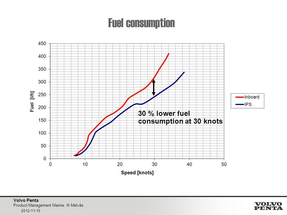 Fuel consumption 30 % lower fuel consumption at 30 knots