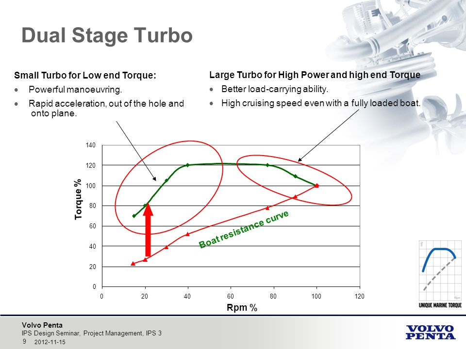 Dual Stage Turbo Small Turbo for Low end Torque: