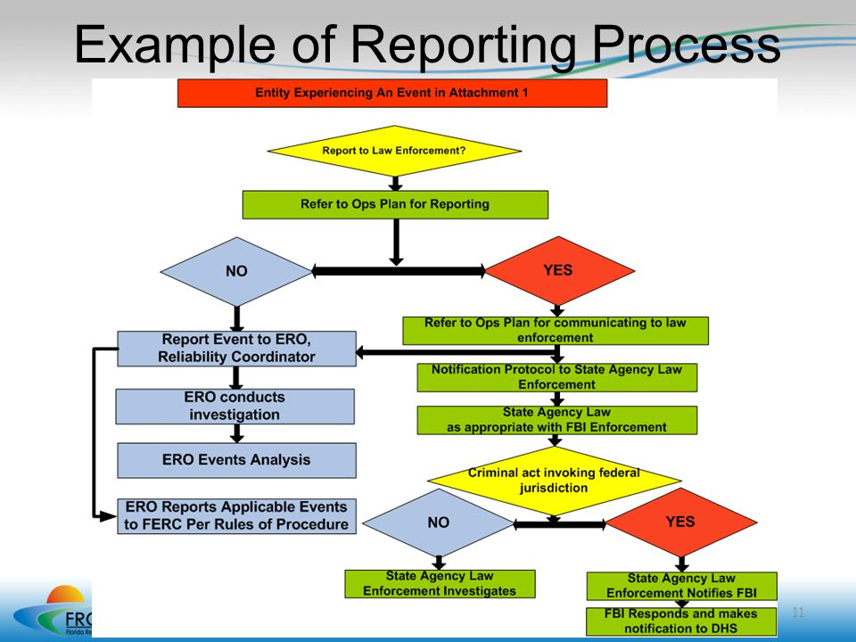 Example of Reporting Process