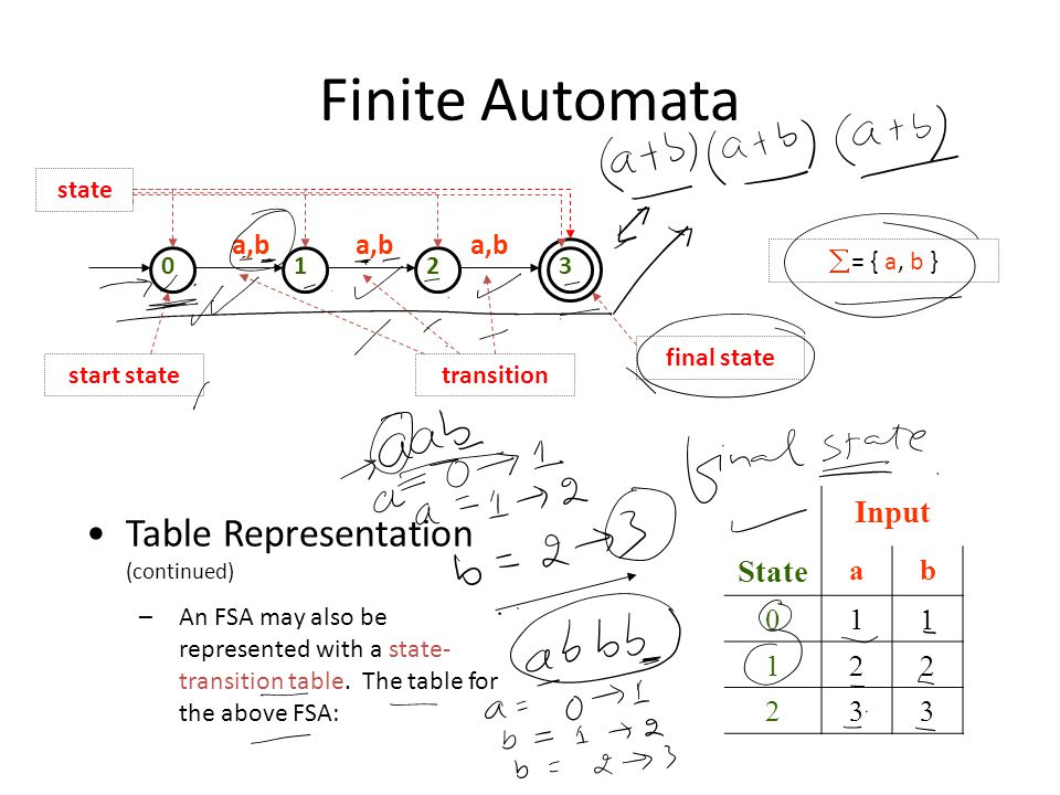 Finite Automata Table Representation (continued) Input State a,b a,b