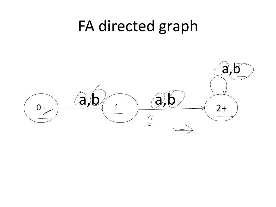 FA directed graph a,b a,b a,b 0 - 1 2+