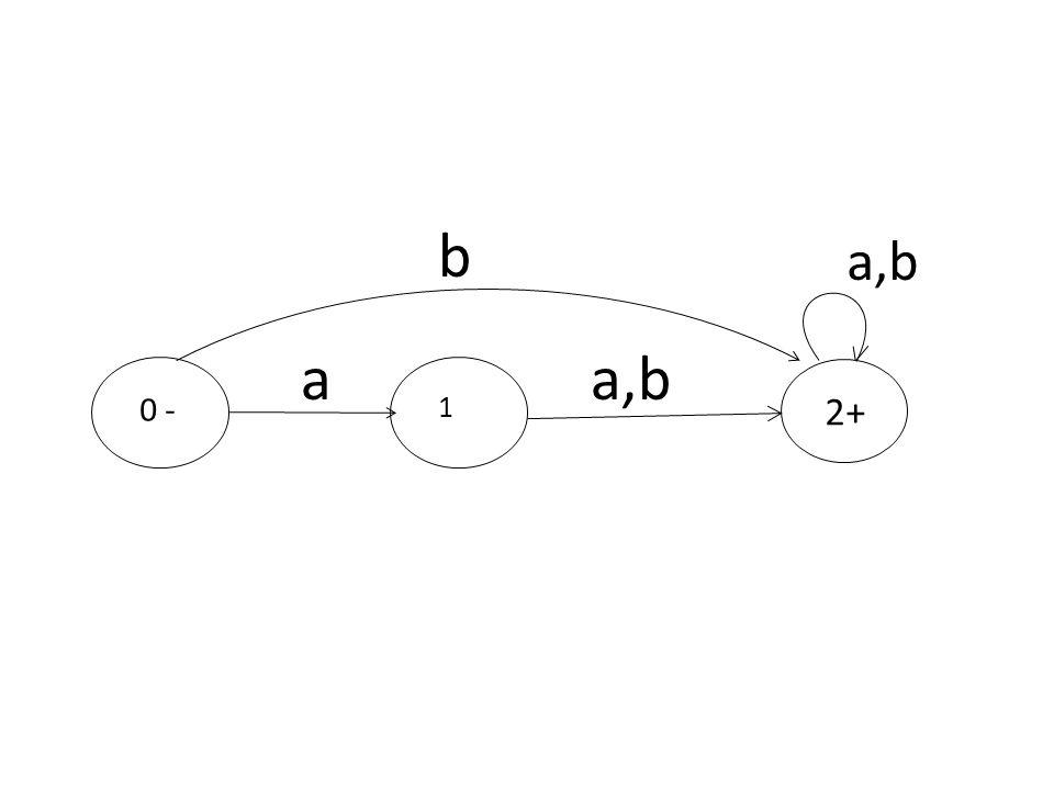 b a,b a a,b 0 - 1 2+