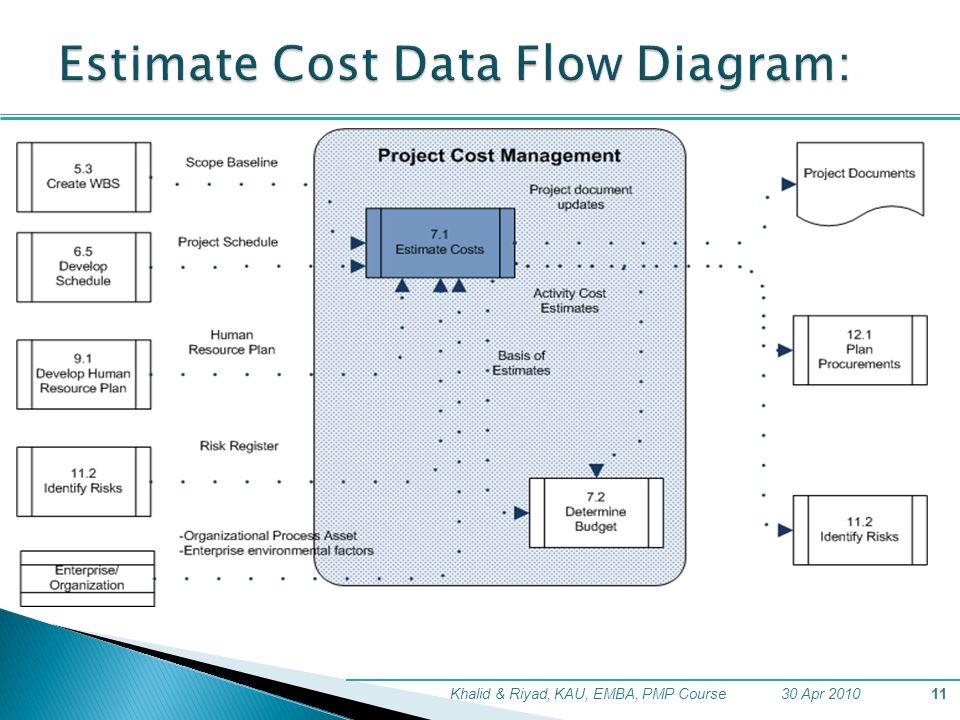 Estimate Cost Data Flow Diagram: