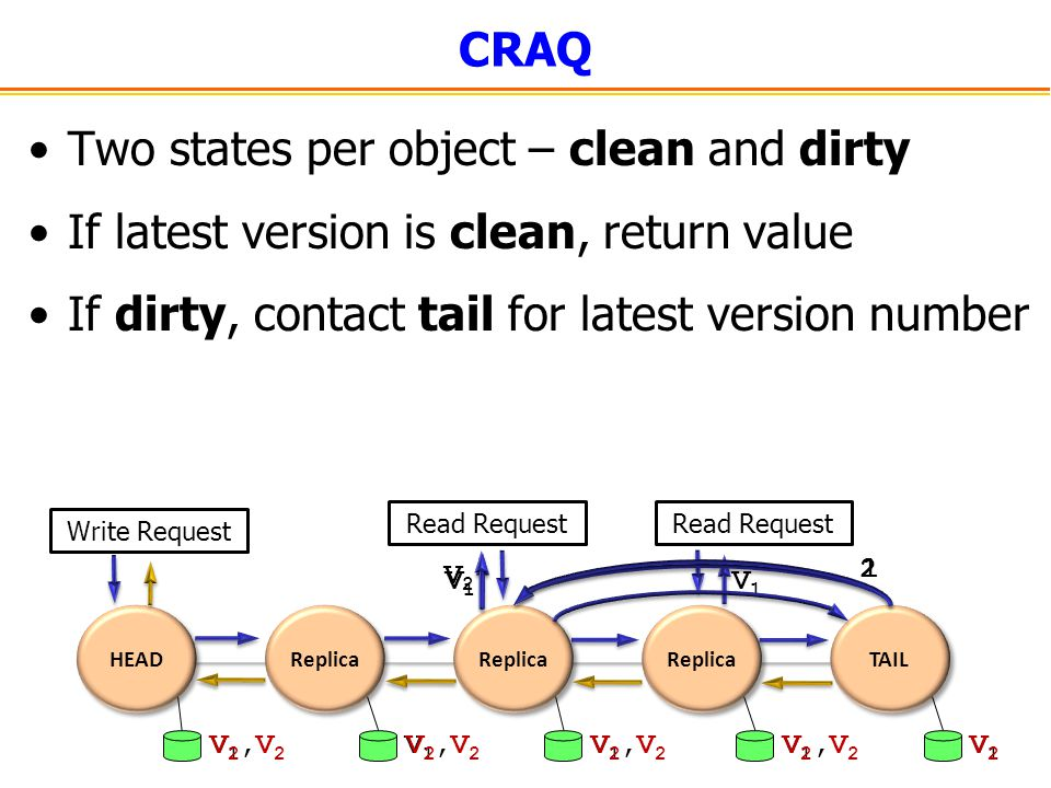 Two states per object – clean and dirty